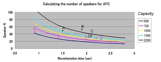 How many speakers does AFC use?